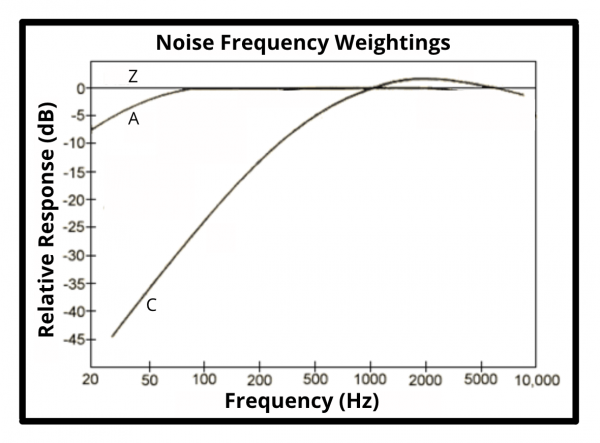 noise frequency weight